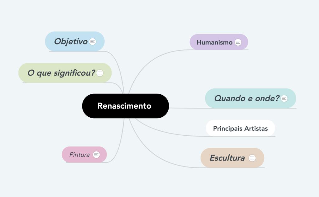 mapas mentais para redação do renascimento mapa mental